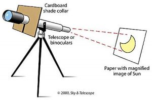 telescope_projection_l